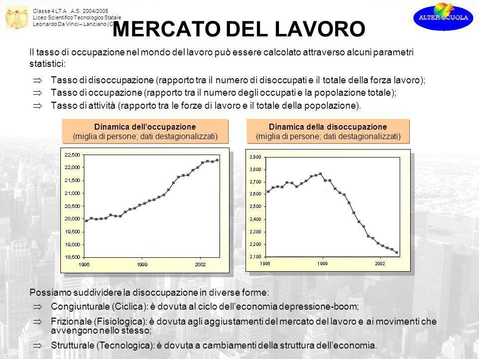 Classe 4 LT A A.S. 2004/2005 Liceo Scientifico Tecnologico Statale Leonardo Da Vinci – Lanciano (CH) Il tasso di occupazione nel mondo del lavoro può