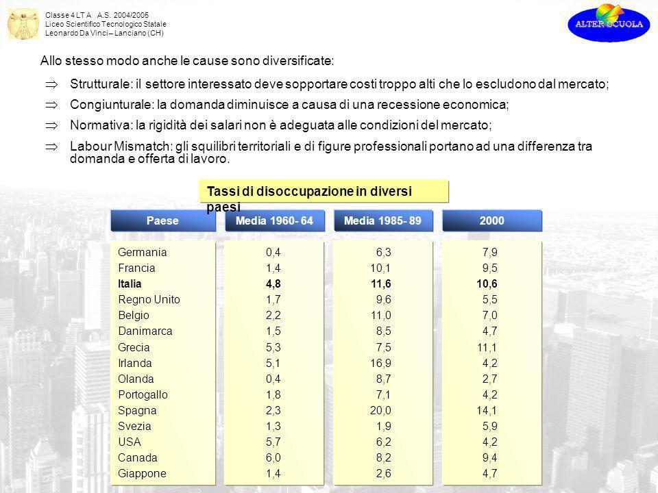 Classe 4 LT A A.S. 2004/2005 Liceo Scientifico Tecnologico Statale Leonardo Da Vinci – Lanciano (CH) Allo stesso modo anche le cause sono diversificat