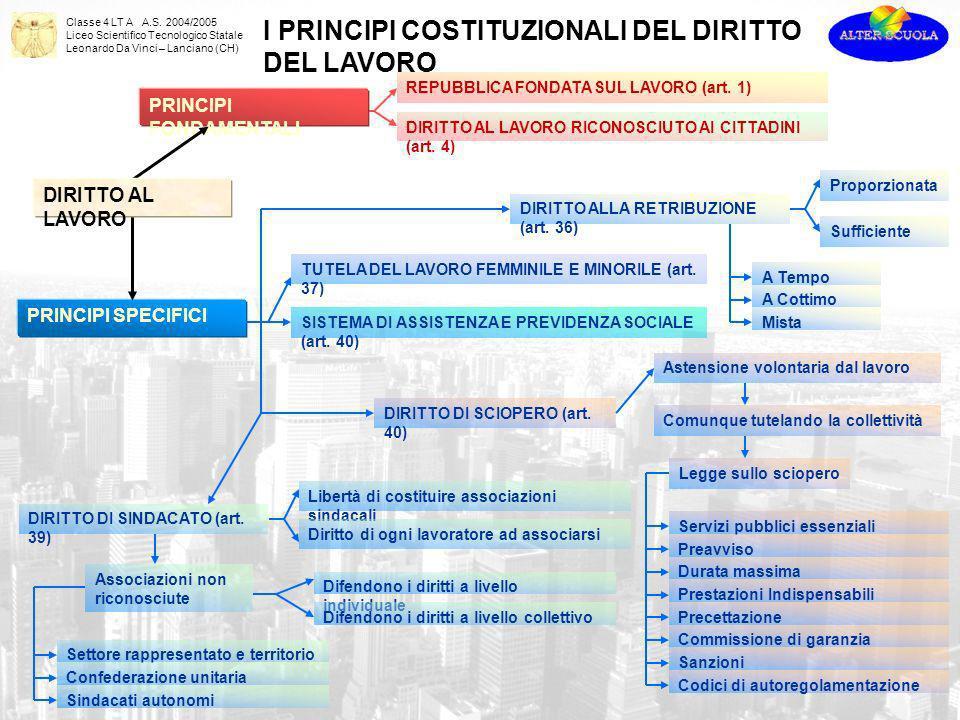 Classe 4 LT A A.S. 2004/2005 Liceo Scientifico Tecnologico Statale Leonardo Da Vinci – Lanciano (CH) PRINCIPI FONDAMENTALI PRINCIPI SPECIFICI REPUBBLI