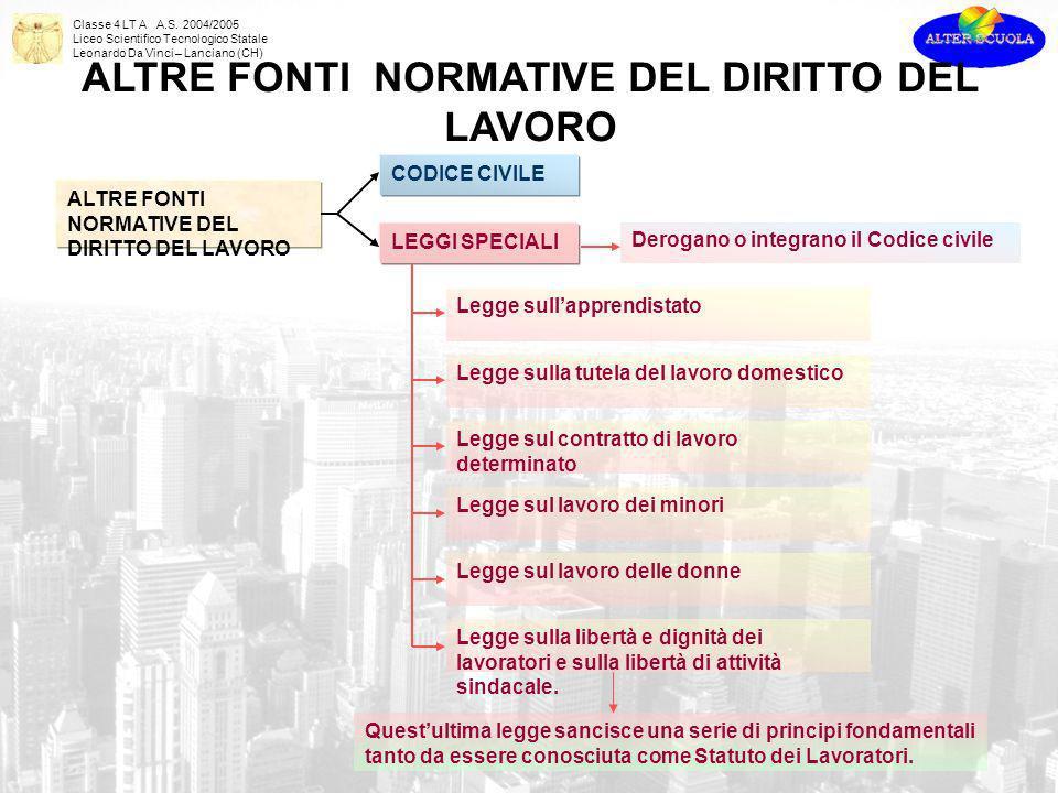Classe 4 LT A A.S. 2004/2005 Liceo Scientifico Tecnologico Statale Leonardo Da Vinci – Lanciano (CH) ALTRE FONTI NORMATIVE DEL DIRITTO DEL LAVORO CODI