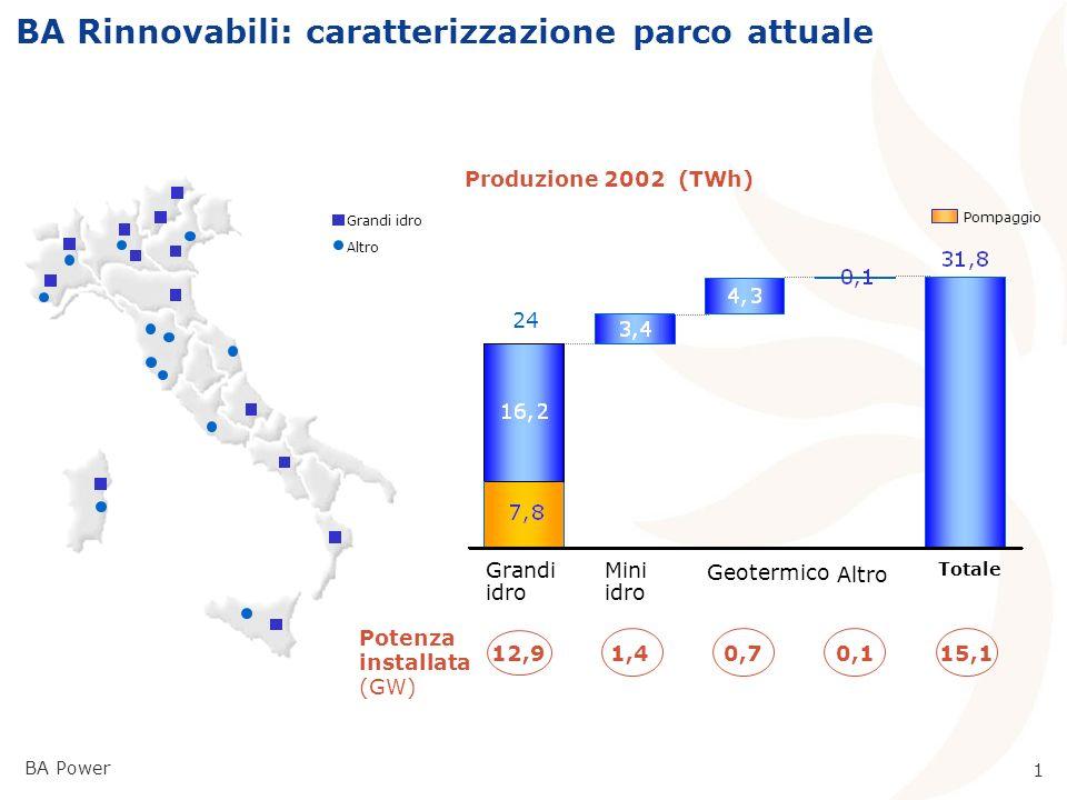 0 Certificati Verdi: scenari offerta Convegno APER su evoluzione prezzi Certificati Verdi Milano, 25 Marzo 2003 BA-Power Divisione Generazione e Energy Management