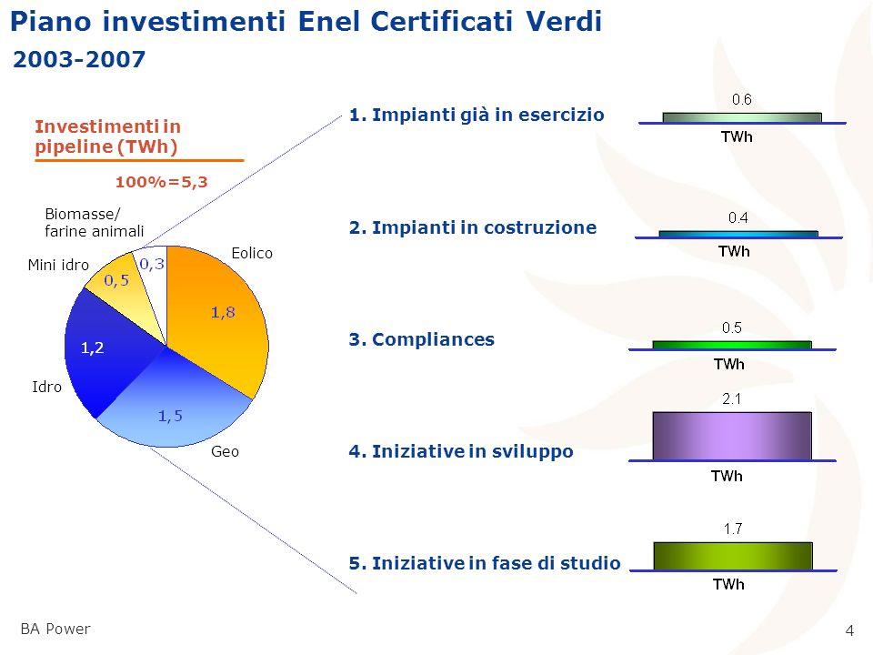 BA Power 3 Scenario offerta CV competitor 2002-2007 TWh STIME Mix caso high Eolici Idro Biomasse/biogas/ RSU/farine 0,6 0,3 0,9 0,5 0,3 2,5 0,9 0,7 2,4 0,9 0,5 2,1 0,9 0,4 1,7 0,7 0,3 Ex Gencos Edison Fri-EL IVPC Asja P&T Technology Italia ACEA Gamesa NegMicon Principali competitor considerati: