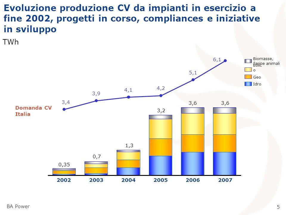 BA Power 4 Piano investimenti Enel Certificati Verdi 2003-2007 1.