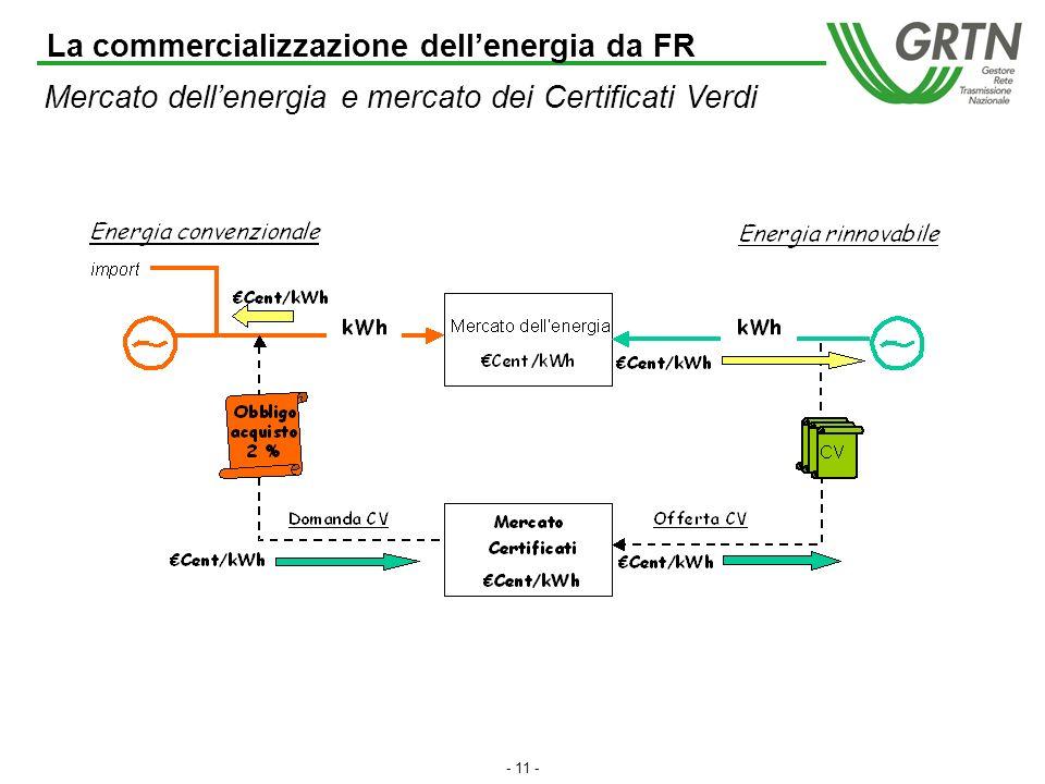 - 10 - Il mercato dei Certificati Verdi (2003) Domanda (acquistano CV): Produttori che hanno prodotto nel 2002 più di 100 GWh da fonti non rinnovabili, esclusi gli impianti riconosciuti di cogenerazione Importatori che hanno importato nel 2002 più di 100 GWh, escluse le importazioni da fonti rinnovabili Offerta (vendono CV): Produttori da fonti rinnovabili (impianti entrati in esercizio dopo il 1° aprile 1999) GRTN (per lenergia prodotta da sole fonti rinnovabili, acquistata da impianti CIP6 entrati in esercizio dopo il 1° aprile 1999) La commercializzazione dellenergia da FR