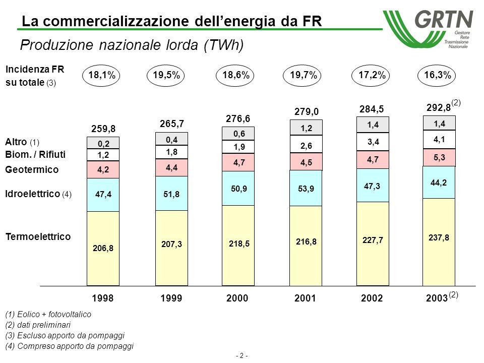 La commercializzazione dellenergia da fonti rinnovabili Roma, 22 marzo 2004