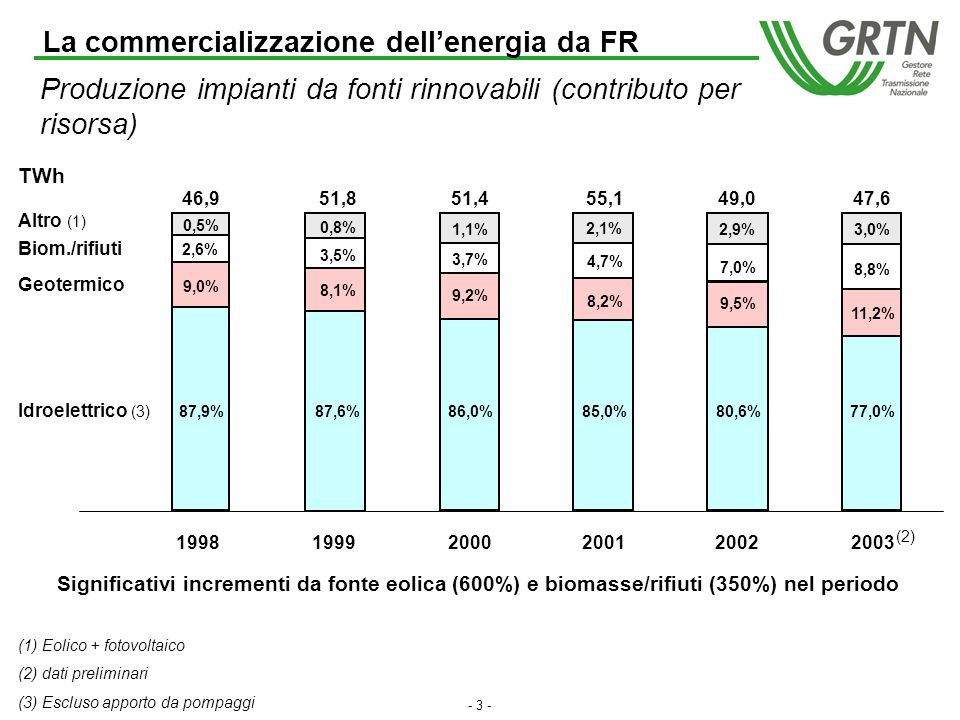 - 2 - La commercializzazione dellenergia da FR Produzione nazionale lorda (TWh) Incidenza FR su totale (3) 18,1% Termoelettrico Idroelettrico (4) Geotermico Altro (1) 19,5%18,6%19,7%17,2%16,3% (1) Eolico + fotovoltalico (2) dati preliminari (3) Escluso apporto da pompaggi (4) Compreso apporto da pompaggi (2) 206,8 47,4 4,2 0,2 4,4 4,7 47,3 44,2 53,950,9 51,8 207,3 218,5 216,8 227,7 237,8 259,8 265,7 276,6 279,0 284,5 292,8 (2) 199819992000200120022003 Biom.