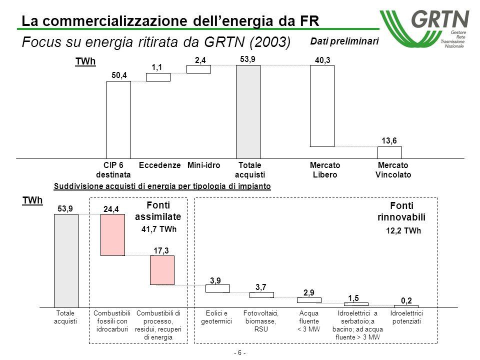 - 5 - Volumi FR interessati a singoli meccanismi (TWh) 20022003 Fonti assimilate Fonti rinnovabili TOTALE Fonti rinnovabili Fonti assimilate 42,3 11,754,0 Di cui miniidro 2,9 TWh 41,7 12,2 53,9 (1) Di cui miniidro 2,4 TWh Energia ritirata da GRTN ai sensi dellart.