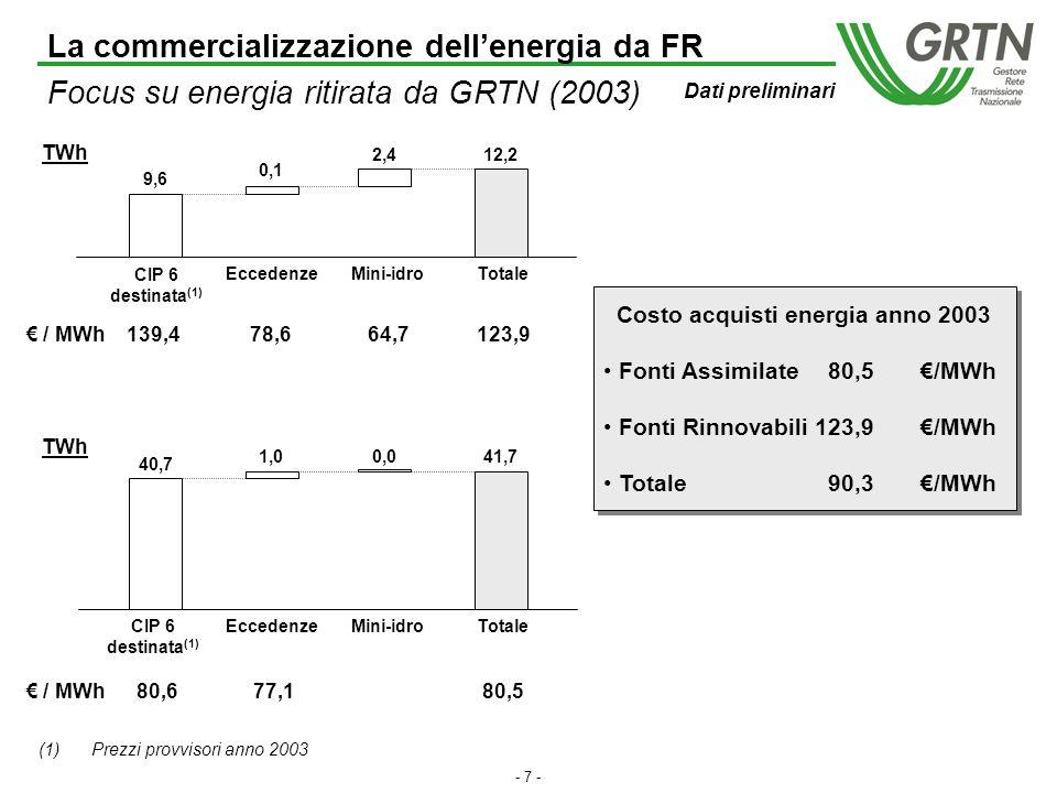 - 6 - CIP 6 destinata Mini-idroTotale acquisti Mercato Libero Mercato Vincolato TWh Eccedenze 53,9 13,6 40,3 50,4 1,1 2,4 Totale acquisti 53,9 24,4 17,3 3,9 3,7 2,9 1,5 0,2 Idroelettrici a serbatoio;a bacino; ad acqua fluente > 3 MW Combustibili di processo, residui, recuperi di energia Eolici e geotermici Fotovoltaici, biomasse, RSU Acqua fluente < 3 MW Combustibili fossili con idrocarburi Idroelettrici potenziati Suddivisione acquisti di energia per tipologia di impianto Dati preliminari Fonti assimilate Fonti rinnovabili TWh 41,7 TWh 12,2 TWh La commercializzazione dellenergia da FR Focus su energia ritirata da GRTN (2003)