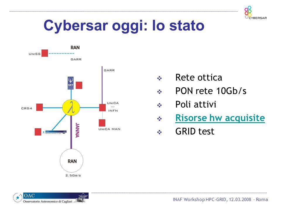 INAF Workshop HPC-GRID, 12.03.2008 - Roma Cybersar oggi: lo stato Rete ottica PON rete 10Gb/s Poli attivi Risorse hw acquisite GRID test