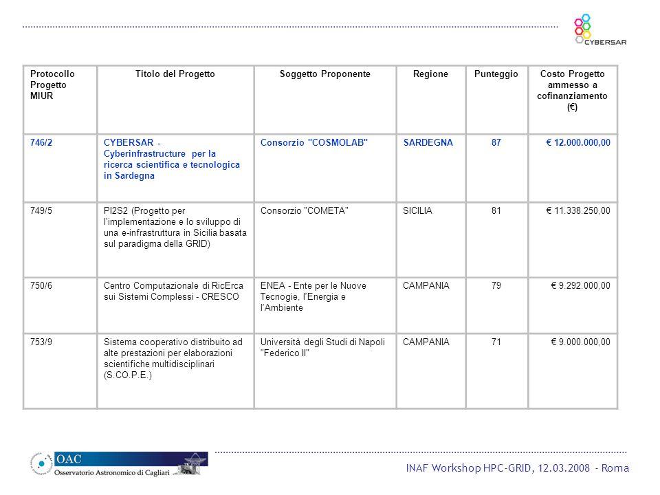 INAF Workshop HPC-GRID, 12.03.2008 - Roma Protocollo Progetto MIUR Titolo del ProgettoSoggetto ProponenteRegionePunteggioCosto Progetto ammesso a cofinanziamento () 746/2CYBERSAR - Cyberinfrastructure per la ricerca scientifica e tecnologica in Sardegna Consorzio COSMOLAB SARDEGNA87 12.000.000,00 749/5PI2S2 (Progetto per l implementazione e lo sviluppo di una e-infrastruttura in Sicilia basata sul paradigma della GRID) Consorzio COMETA SICILIA81 11.338.250,00 750/6Centro Computazionale di RicErca sui Sistemi Complessi - CRESCO ENEA - Ente per le Nuove Tecnogie, l Energia e l Ambiente CAMPANIA79 9.292.000,00 753/9Sistema cooperativo distribuito ad alte prestazioni per elaborazioni scientifiche multidisciplinari (S.CO.P.E.) Università degli Studi di Napoli Federico II CAMPANIA71 9.000.000,00