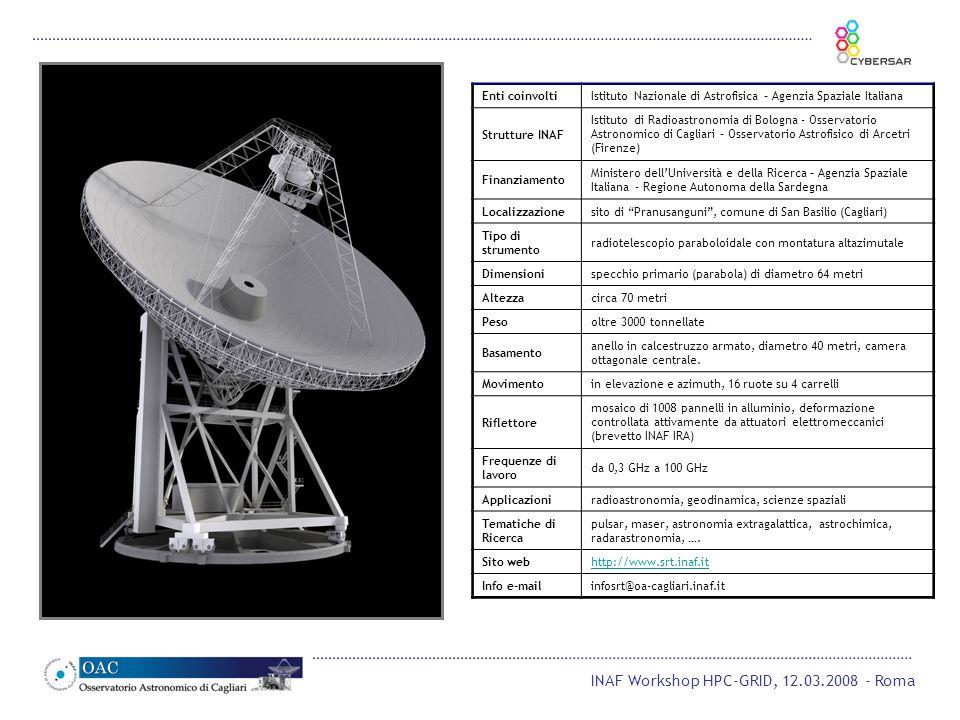 INAF Workshop HPC-GRID, 12.03.2008 - Roma Enti coinvoltiIstituto Nazionale di Astrofisica – Agenzia Spaziale Italiana Strutture INAF Istituto di Radio