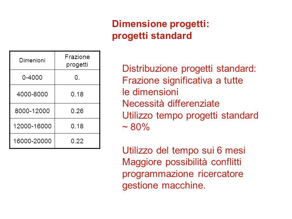 Dimenioni Frazione progetti 0-40000.