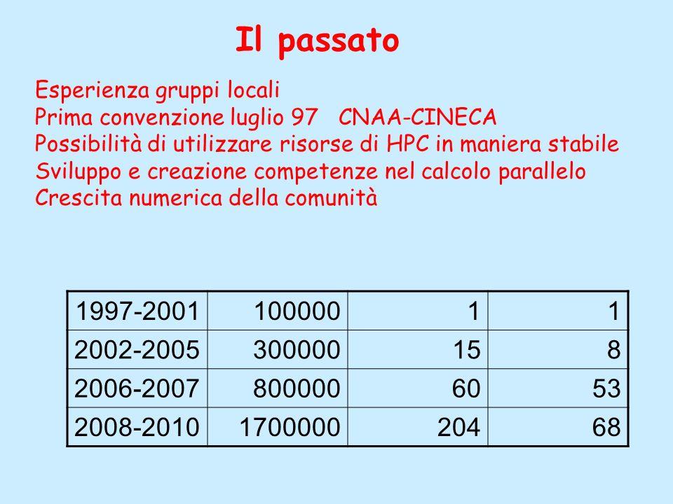 Esperienza gruppi locali Prima convenzione luglio 97 CNAA-CINECA Possibilità di utilizzare risorse di HPC in maniera stabile Sviluppo e creazione competenze nel calcolo parallelo Crescita numerica della comunità Il passato 1997-200110000011 2002-2005300000158 2006-20078000006053 2008-2010170000020468