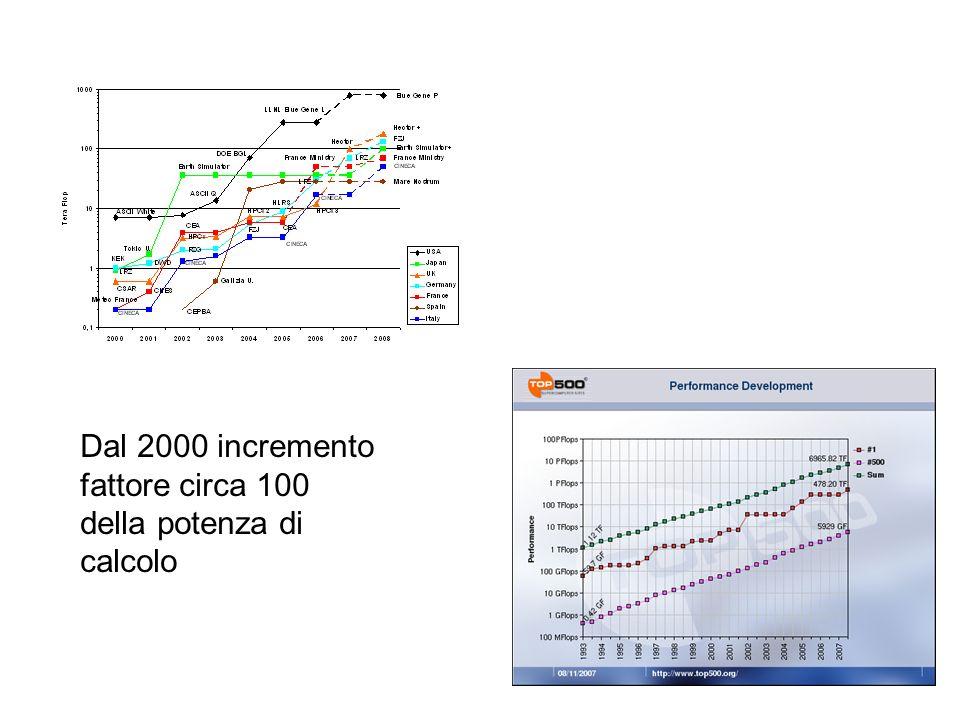 Dal 2000 incremento fattore circa 100 della potenza di calcolo