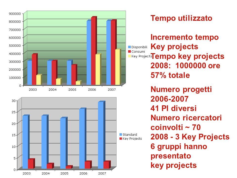Dimensione progetti AnnoAvg.
