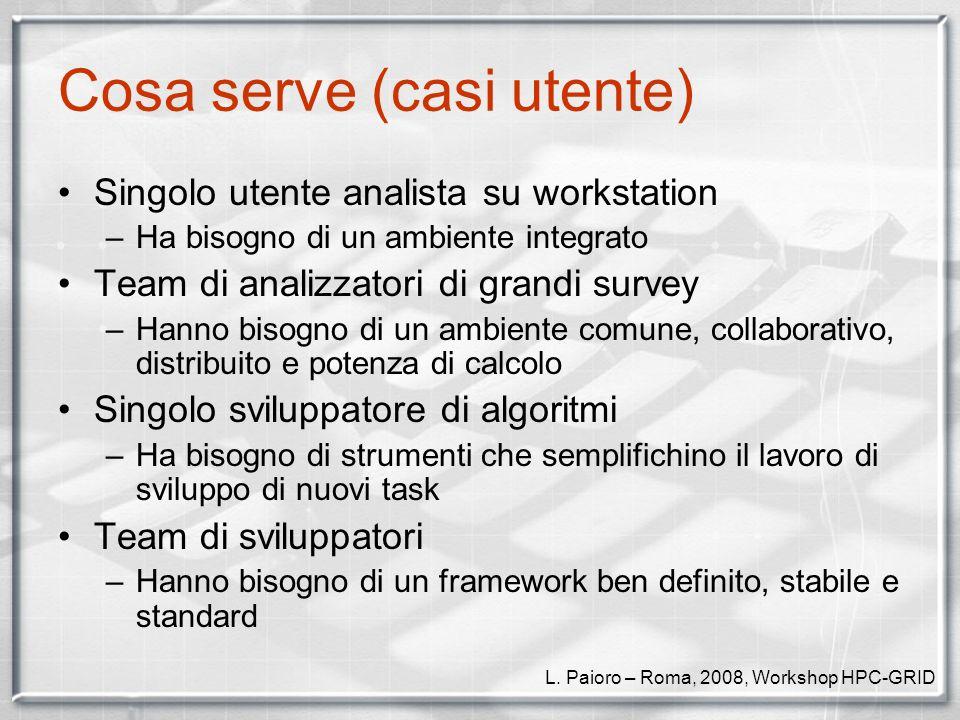 Che cose FASE Piattaforma software per lastronomia che: –Consenta di riutilizzare software datato ed estenderne le funzionalita con le nuove tecnologie –Consenta di semplificare e supportare lo sviluppo di nuovo software interoperante e distribuito L.