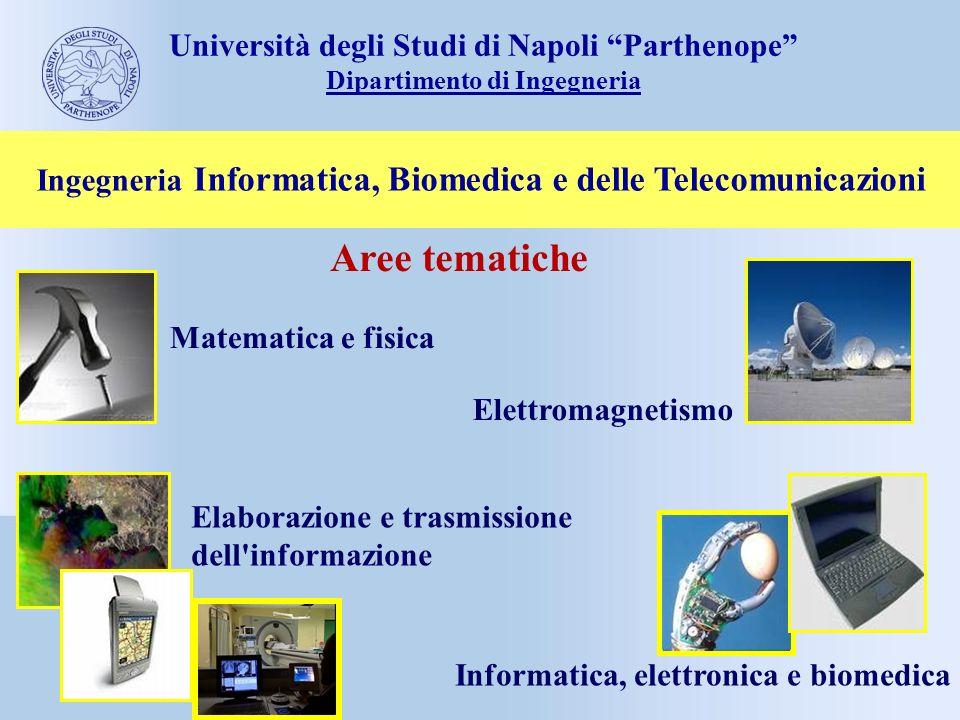 Aree tematiche Ingegneria Informatica, Biomedica e delle Telecomunicazioni Matematica e fisica Elettromagnetismo Elaborazione e trasmissione dell'info