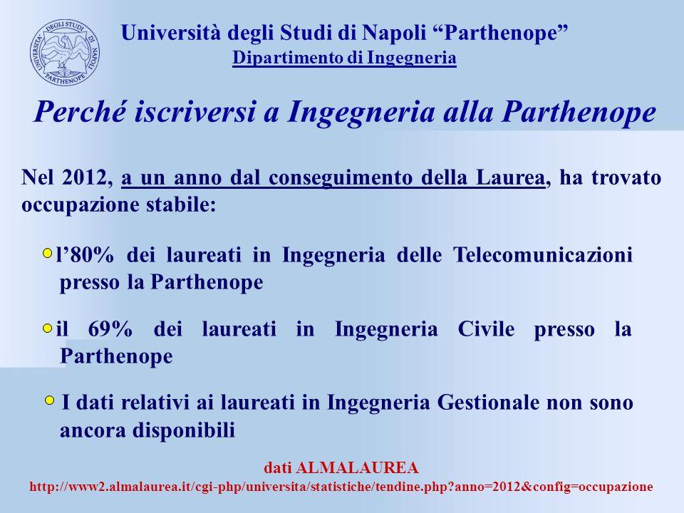 dati ALMALAUREA http://www2.almalaurea.it/cgi-php/universita/statistiche/tendine.php?anno=2012&config=occupazione l80% dei laureati in Ingegneria dell