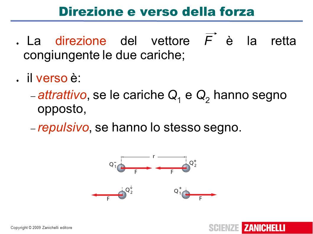 Copyright © 2009 Zanichelli editore Direzione e verso della forza La direzione del vettore F è la retta congiungente le due cariche; il verso è: attra