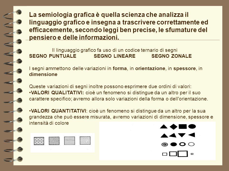 La semiologia grafica è quella scienza che analizza il linguaggio grafico e insegna a trascrivere correttamente ed efficacemente, secondo leggi ben precise, le sfumature del pensiero e delle informazioni.