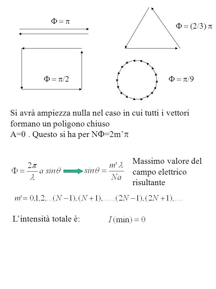 Si avrà ampiezza nulla nel caso in cui tutti i vettori formano un poligono chiuso A=0. Questo si ha per N =2m Massimo valore del campo elettrico risul