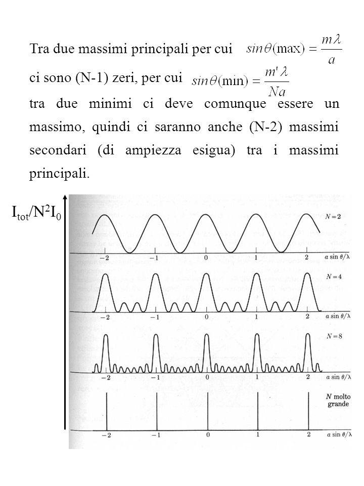Tra due massimi principali per cui ci sono (N-1) zeri, per cui tra due minimi ci deve comunque essere un massimo, quindi ci saranno anche (N-2) massim