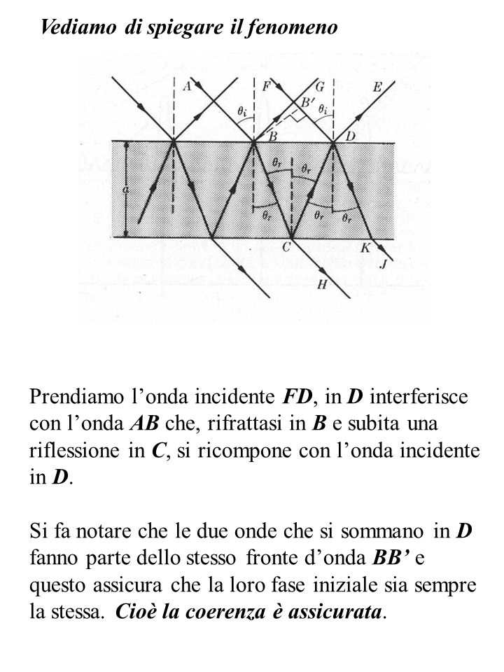 Vediamo di spiegare il fenomeno Prendiamo londa incidente FD, in D interferisce con londa AB che, rifrattasi in B e subita una riflessione in C, si ri