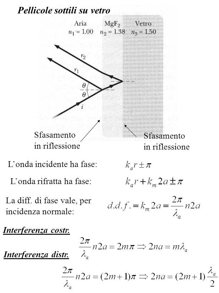 Pellicole sottili su vetro Sfasamento in riflessione Sfasamento in riflessione Londa incidente ha fase: Londa rifratta ha fase: La diff. di fase vale,