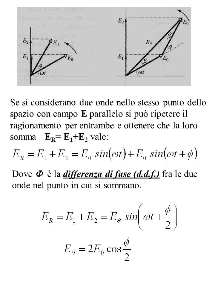 Se si considerano due onde nello stesso punto dello spazio con campo E parallelo si può ripetere il ragionamento per entrambe e ottenere che la loro s