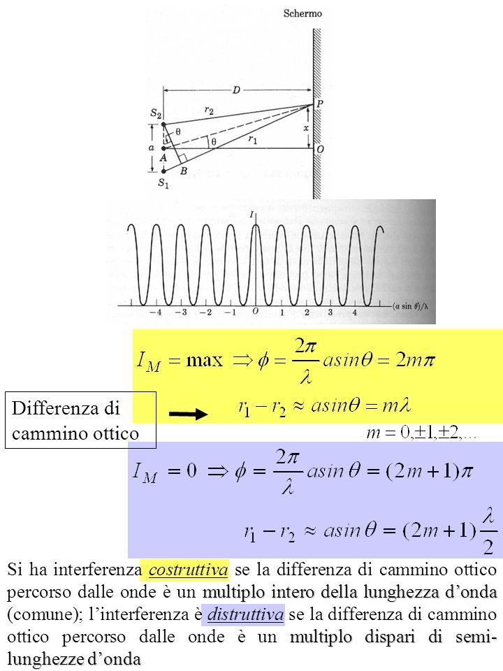 Differenza di cammino ottico multiplo intero della lunghezza donda multiplo dispari di semi- lunghezze donda Si ha interferenza costruttiva se la diff