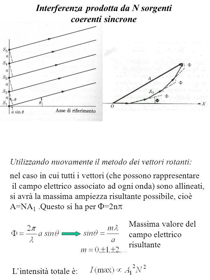 Interferenza prodotta da N sorgenti coerenti sincrone Utilizzando nuovamente il metodo dei vettori rotanti: nel caso in cui tutti i vettori (che posso