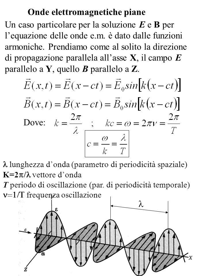 Inserendo le soluzioni ammesse per i campi E e B nelle equazioni ottenute dalle leggi di Faraday-Henry e Ampere-Maxwell: Si ottiene una relazione generale tra i moduli dei campi: Da questa relazione vediamo che i campi E e B sono in fase, cioè raggiungono gli zeri e i valori massimi allo stesso istante.