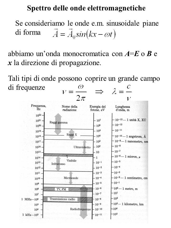 Onde elettromagnetiche sferiche Le equazioni di Maxwell (sotto forma delle equazioni delle onde) ammettono soluzioni anche del tipo onde sferiche e onde cilindriche.