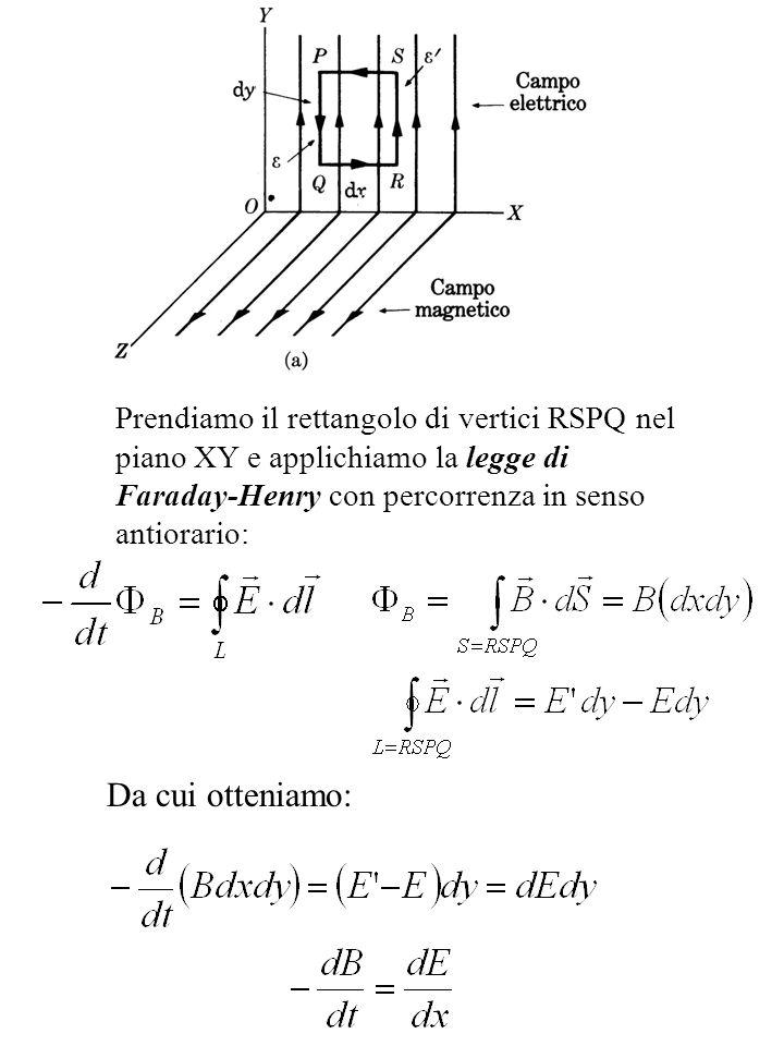 Prendiamo adesso il rettangolo di vertici RSPQ nel piano XZ e applichiamo la legge di Ampere-Maxwell con percorrenza in senso antiorario: (senza correnti)