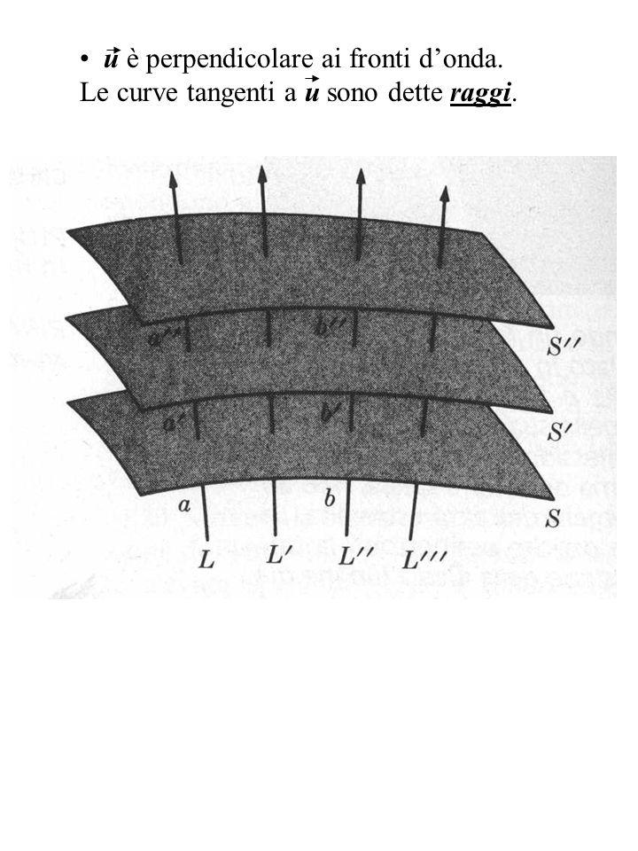 Se le proprietà del mezzo sono omogenee (v=cost) i raggi sono rette; se le proprietà del mezzo non sono omogenee (cioè variano da punto a punto) i raggi non sono più rette; se le proprietà del mezzo sono isotrope (cioè non dipendono dalla direzione) i fronti donda si ripetono identici e paralleli: piani ---> piani cilindri ---> cilindri sfere ---> sfere Se le proprietà del mezzo sono anisotrope (v diversa in diverse direzioni) i fronti donda si deformano in modo anche complicato.