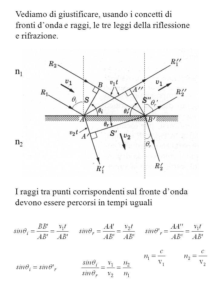Angolo limite Nel caso in cui un raggio di luce passi da un mezzo 1 ad un mezzo 2 con n 1 >n 2, se il raggio viene fatto incidere oltre un certo angolo (limite) rispetto alla normale allinterfaccia tra i due mezzi, esso viene totalmente riflesso (è il principio con cui funzionano le fibre ottiche) r i r r i > LIMITE n1n1 n2n2 i = LIMITE r =