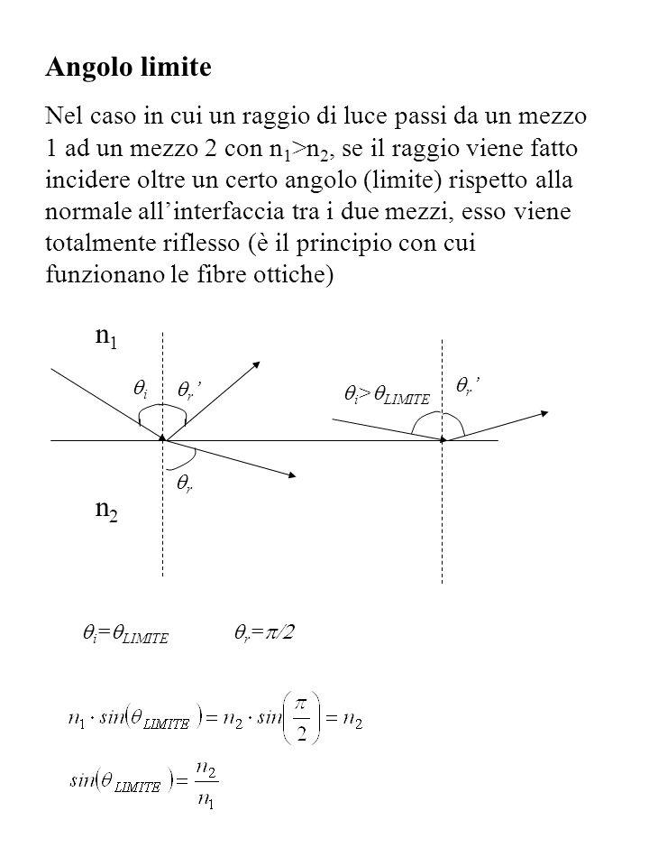 Angolo limite Nel caso in cui un raggio di luce passi da un mezzo 1 ad un mezzo 2 con n 1 >n 2, se il raggio viene fatto incidere oltre un certo angol