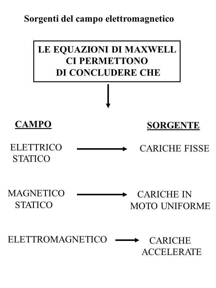 Sorgenti del campo elettromagnetico LE EQUAZIONI DI MAXWELL CI PERMETTONO DI CONCLUDERE CHE CAMPO ELETTRICO STATICO MAGNETICO STATICO ELETTROMAGNETICO SORGENTE CARICHE FISSE CARICHE IN MOTO UNIFORME CARICHE ACCELERATE