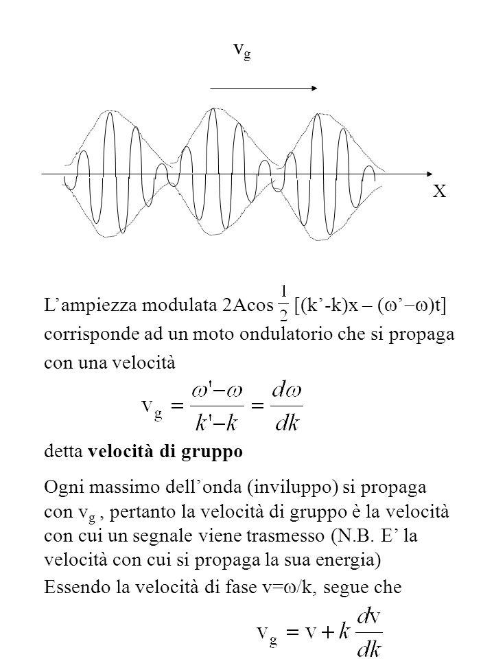 X Lampiezza modulata 2Acos [(k-k)x – ( t] corrisponde ad un moto ondulatorio che si propaga con una velocità detta velocità di gruppo Ogni massimo dellonda (inviluppo) si propaga con v g, pertanto la velocità di gruppo è la velocità con cui un segnale viene trasmesso (N.B.