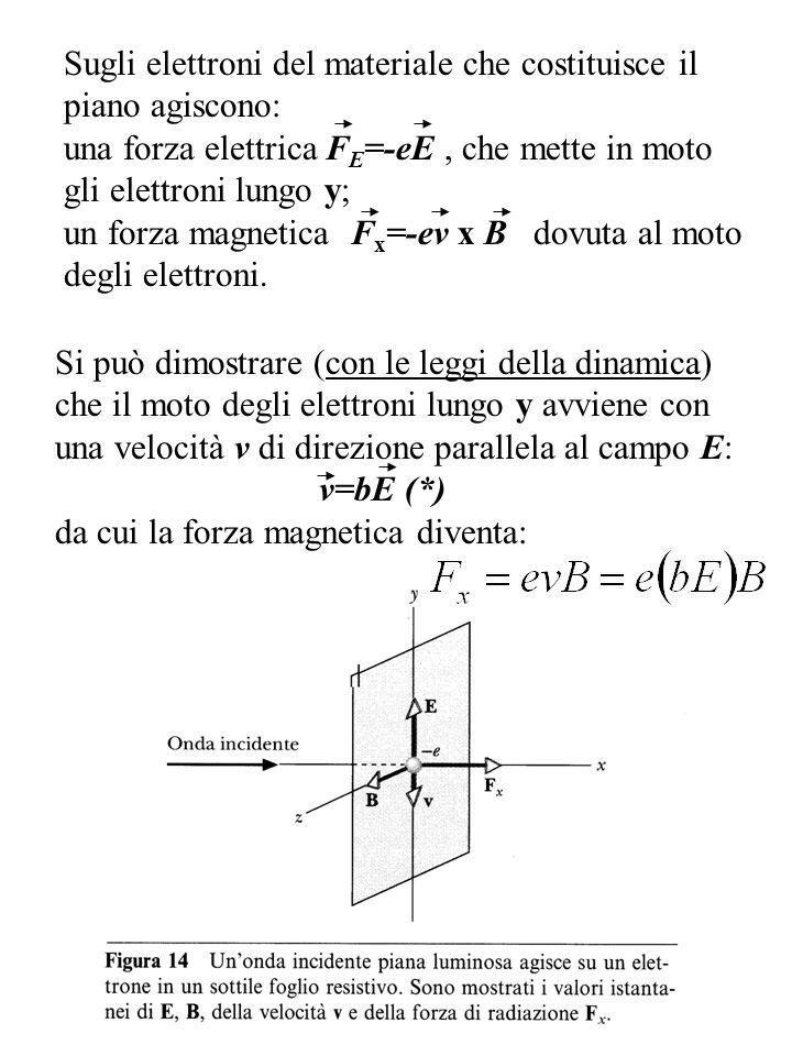 Sugli elettroni del materiale che costituisce il piano agiscono: una forza elettrica F E =-eE, che mette in moto gli elettroni lungo y; un forza magne