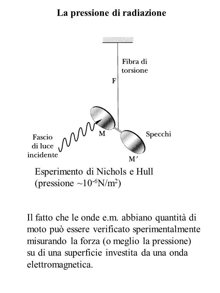 La pressione di radiazione Il fatto che le onde e.m. abbiano quantità di moto può essere verificato sperimentalmente misurando la forza (o meglio la p