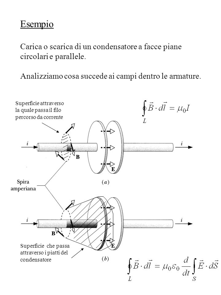 Esempio Carica o scarica di un condensatore a facce piane circolari e parallele. Analizziamo cosa succede ai campi dentro le armature. Superficie attr