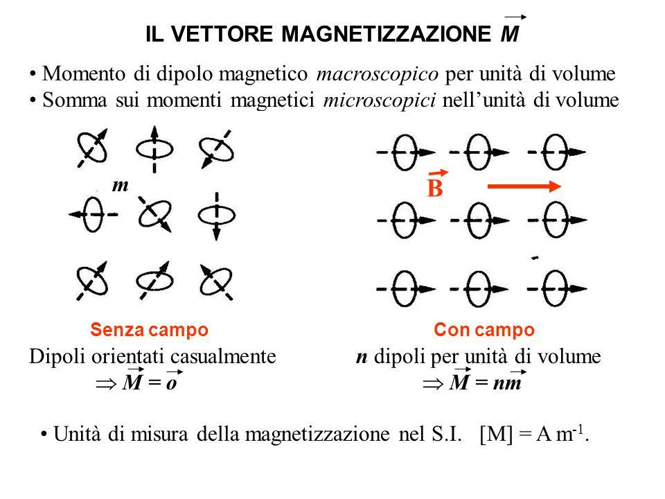 Se prendiamo un cilindro (sezione S e lungo l) di materiale in cui i dipoli magnetici si allineano lungo lasse, il momento di dipolo magnetico totale vale M(Sl) = (Ml)S Poiché il momento di dipolo è definito come (corrente) x (area) possiamo concludere che la magnetizzazione totale M è equivalente ad una corrente efficace (di magnetizzazione) sulla superficie del cilindro per unità di lunghezza.