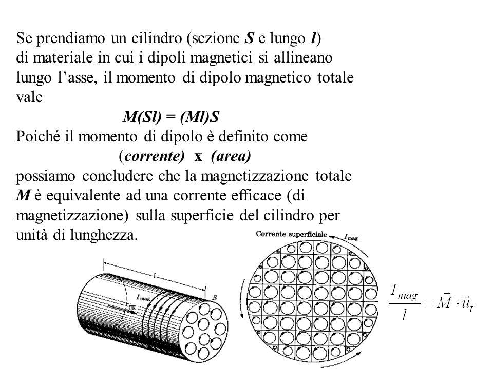 IL CAMPO MAGNETICO Cilindro di materia in un solenoide percorso da una corrente I Il campo magnetico generato dal solenoide orienta i dipoli del materiale Crea una corrente superficiale per unità di lunghezza del cilindro I mag = M u T l Questa corrente, per la legge di Ampere, origina un campo magnetico