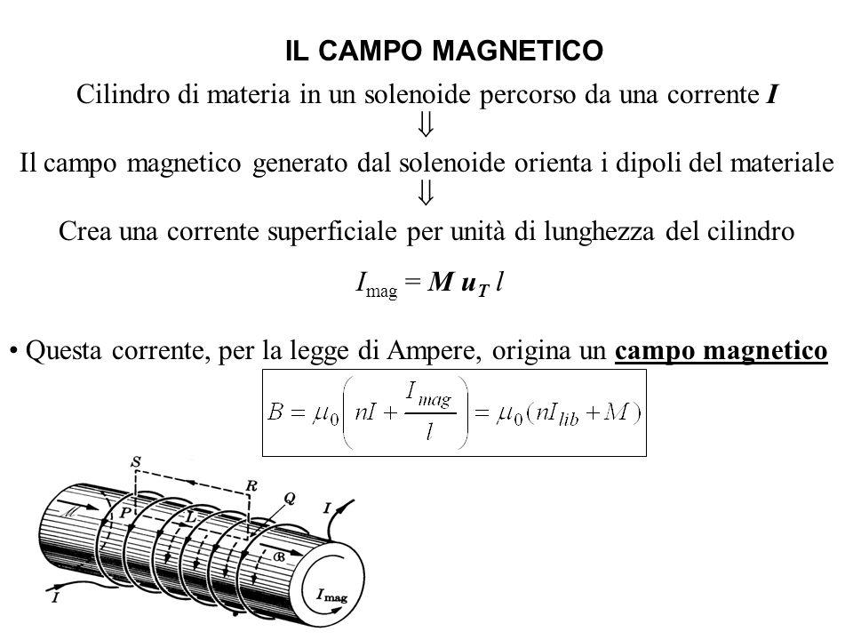 IL CAMPO MAGNETICO Cilindro di materia in un solenoide percorso da una corrente I Il campo magnetico generato dal solenoide orienta i dipoli del mater