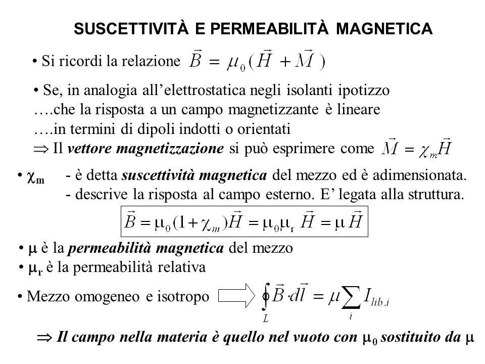 DIAMAGNETISMO Presente in in tutti i materiali (anche para- e ferromagnetici) Originato dalla Precessione di Larmor che subiscono...gli elettroni in moto in un materiale...indipendentemente dalla presenza di dipoli intrinseci...in un campo magnetico esterno: - subiscono forza di Lorentz - acquistano una velocità angolare Tale corrente crea un momento di dipolo magnetico atomico Corrente di Larmor R (m, q) i Poichè