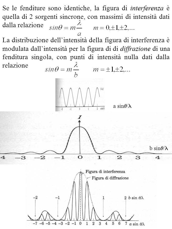 interferenza Se le fenditure sono identiche, la figura di interferenza è quella di 2 sorgenti sincrone, con massimi di intensità dati dalla relazione