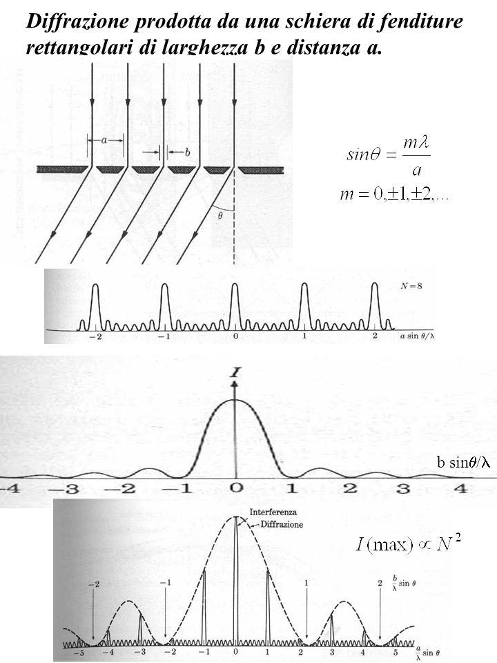 Diffrazione prodotta da una schiera di fenditure rettangolari di larghezza b e distanza a. b sin /