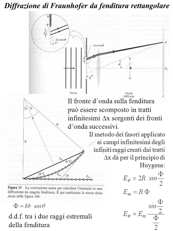 Diffrazione di Fraunhofer da fenditura rettangolare Il fronte donda sulla fenditura può essere scomposto in tratti infinitesimi x sorgenti dei fronti