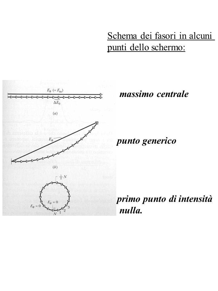 Schema dei fasori in alcuni punti dello schermo: massimo centrale punto generico primo punto di intensità nulla.